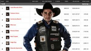 O segundo lugar de João Ricardo Vieira, na etapa de Oakland, Califórnia, foi suficiente para manter o brasileirona liderança do ...