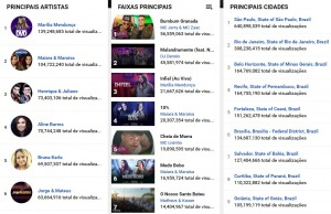 Ranking youtube brasil
