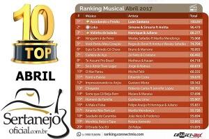 """""""Acordando o prédio"""" de Luan Santana é a música mais tocada no mês de abril nas rádios"""