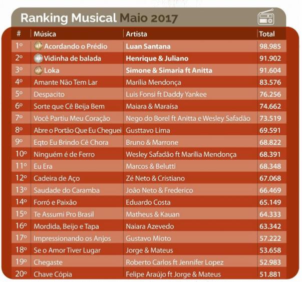 TOP 10 músicas - maio de 2017