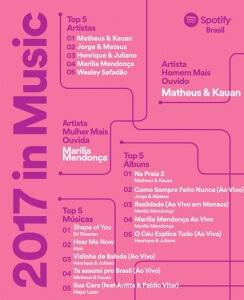 Lista Spotify Brasil - As músicas mais tocadas em 2017