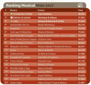 Luan Santana segue como o artista mais tocado nas rádios do Brasil!
